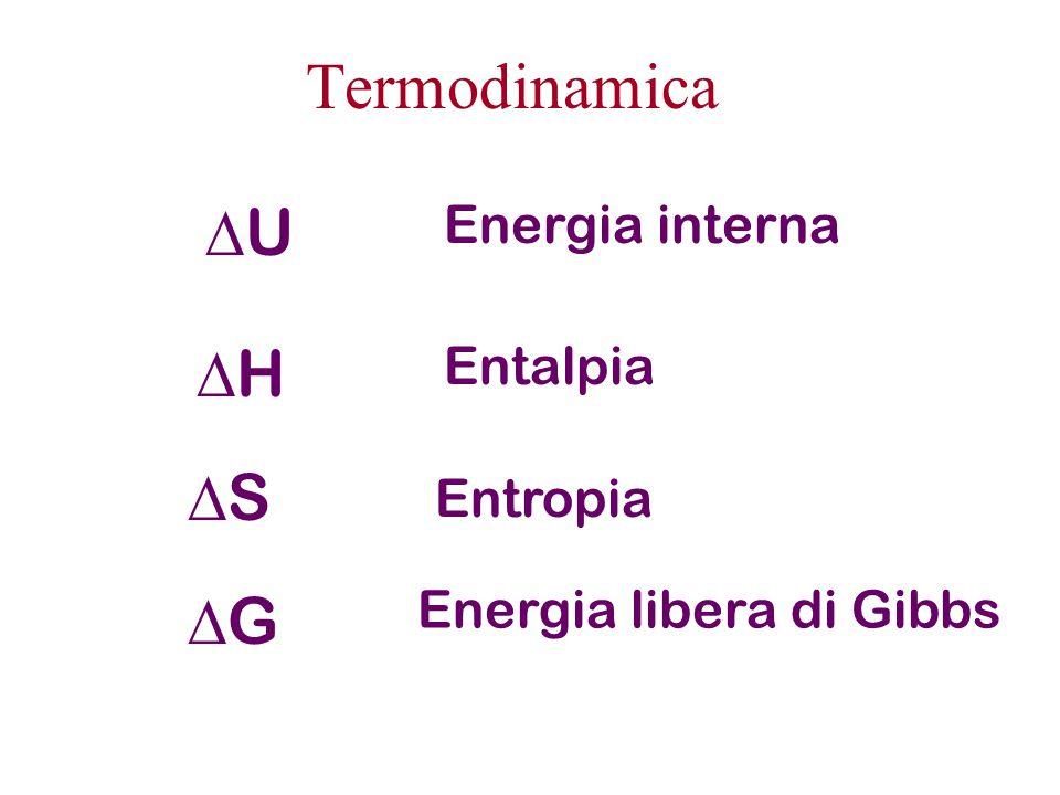 Energia in chimica U= Energia interna E' la somma di tutti i contributi alla energia del sistema.