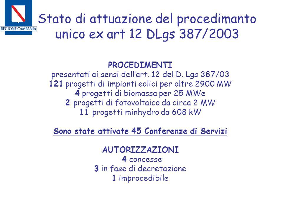 Stato di attuazione del procedimanto unico ex art 12 DLgs 387/2003 PROCEDIMENTI presentati ai sensi dell'art.