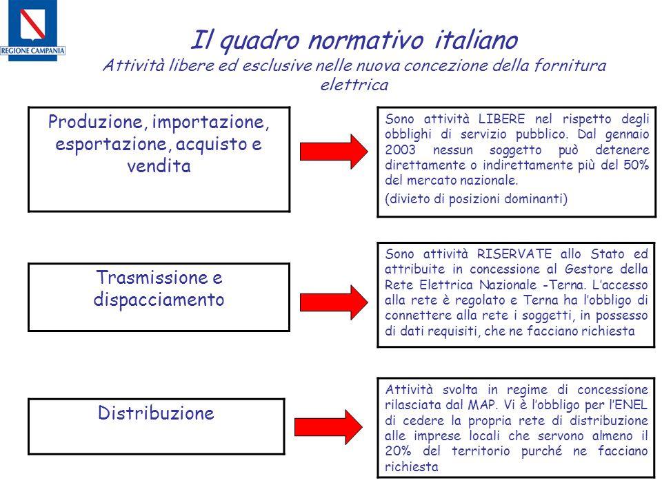 Il quadro normativo italiano Attività libere ed esclusive nelle nuova concezione della fornitura elettrica Produzione, importazione, esportazione, acq