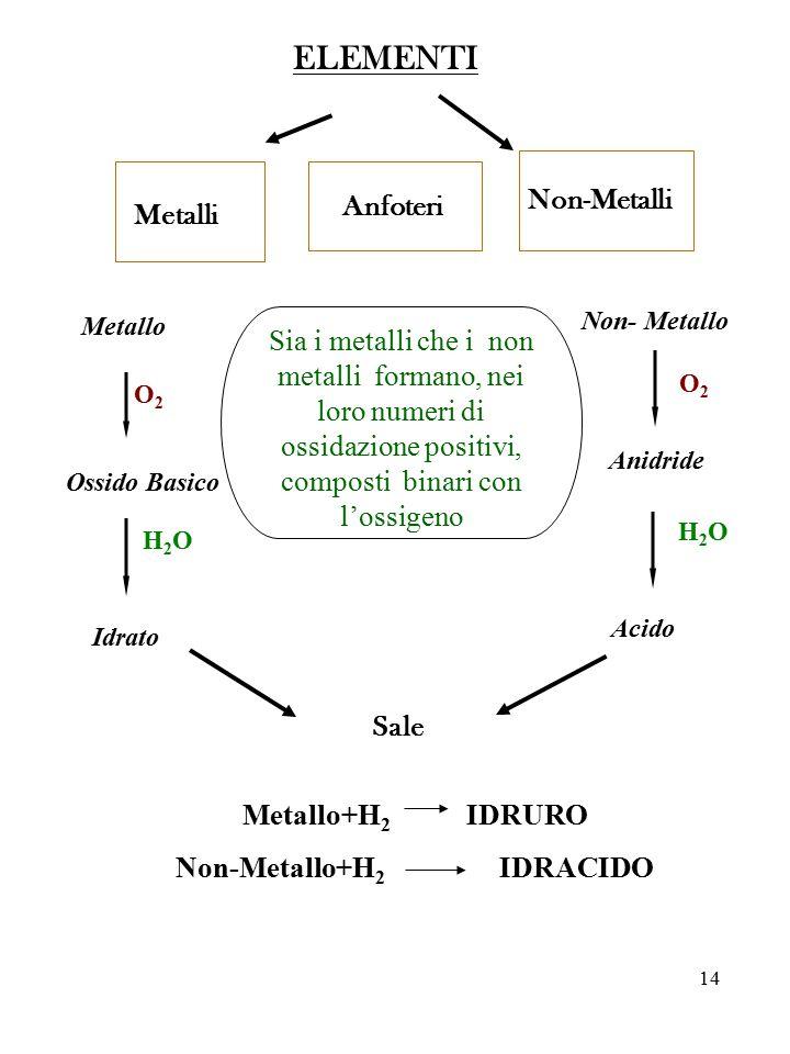 14 ELEMENTI Metalli Non-Metalli Anfoteri Metallo Ossido Basico Idrato Non- Metallo Anidride Acido O2O2 H2OH2O O2O2 H2OH2O Sale Metallo+H 2 IDRURO Non-