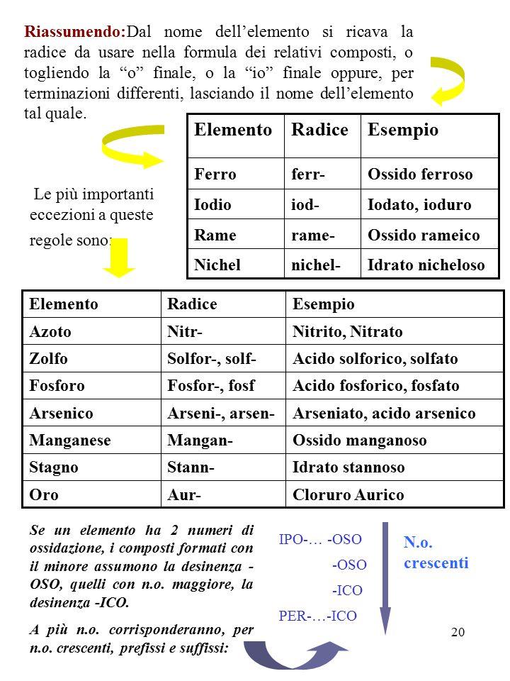 20 EsempioRadiceElemento Cloruro AuricoAur-Oro Idrato stannosoStann-Stagno Ossido manganosoMangan-Manganese Arseniato, acido arsenicoArseni-, arsen-Ar