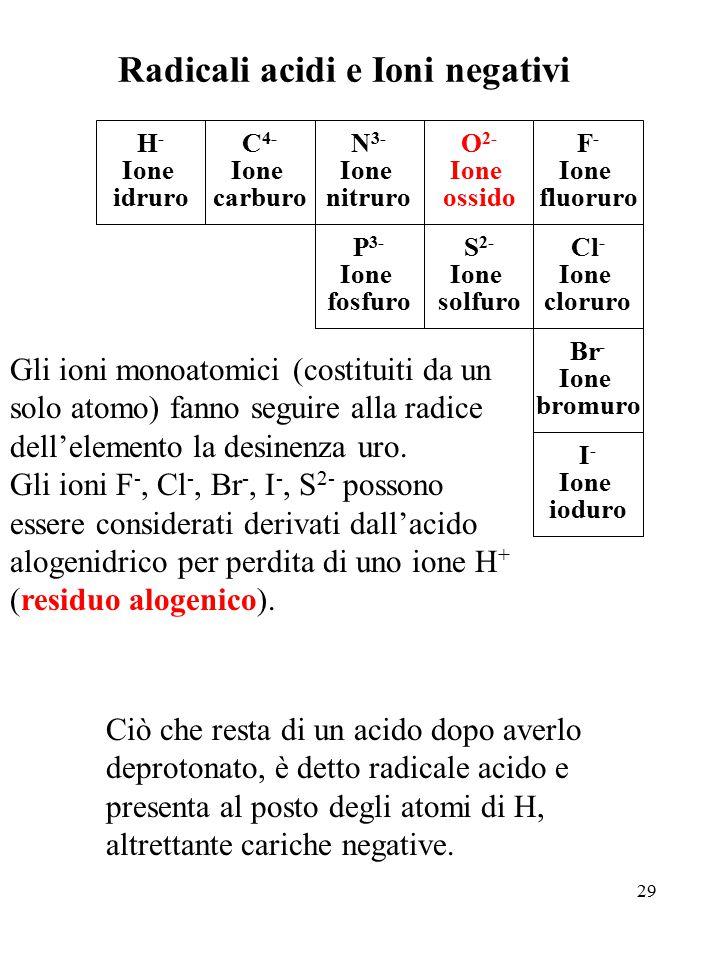 29 Radicali acidi e Ioni negativi I - Ione ioduro F - Ione fluoruro Cl - Ione cloruro Br - Ione bromuro O 2- Ione ossido S 2- Ione solfuro N 3- Ione n