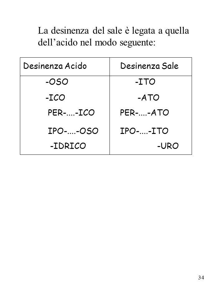 34 La desinenza del sale è legata a quella dell'acido nel modo seguente: Desinenza Acido Desinenza Sale -OSO-ITO -ICO -ATO PER-....-ICO PER-....-ATO I