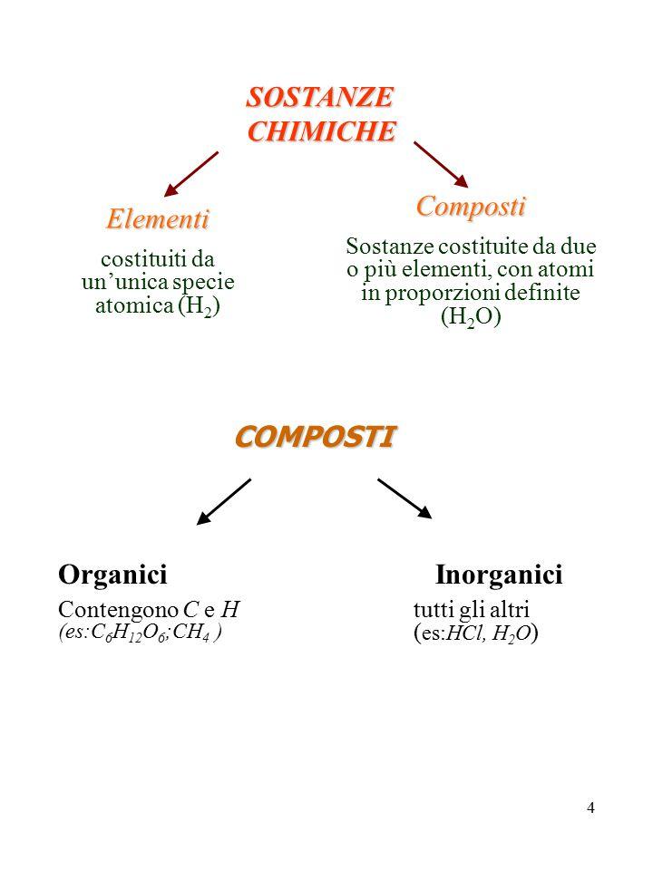 4 SOSTANZE CHIMICHE Elementi costituiti da un'unica specie atomica (H 2 ) Composti Sostanze costituite da due o più elementi, con atomi in proporzioni