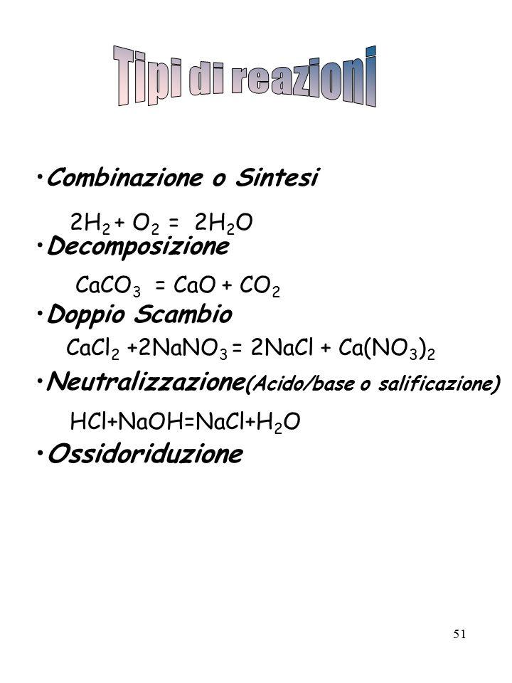 51 Combinazione o Sintesi Decomposizione Doppio Scambio Neutralizzazione (Acido/base o salificazione) Ossidoriduzione 2H 2 + O 2 = 2H 2 O CaCO 3 = CaO