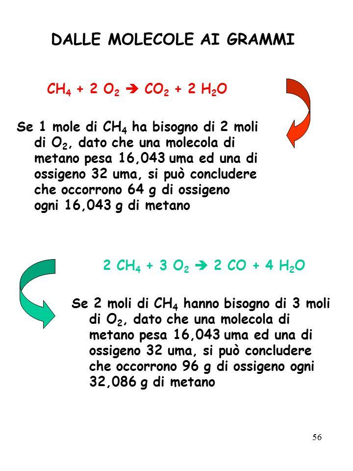 56 DALLE MOLECOLE AI GRAMMI CH 4 + 2 O 2  CO 2 + 2 H 2 O Se 1 mole di CH 4 ha bisogno di 2 moli di O 2, dato che una molecola di metano pesa 16,043 u