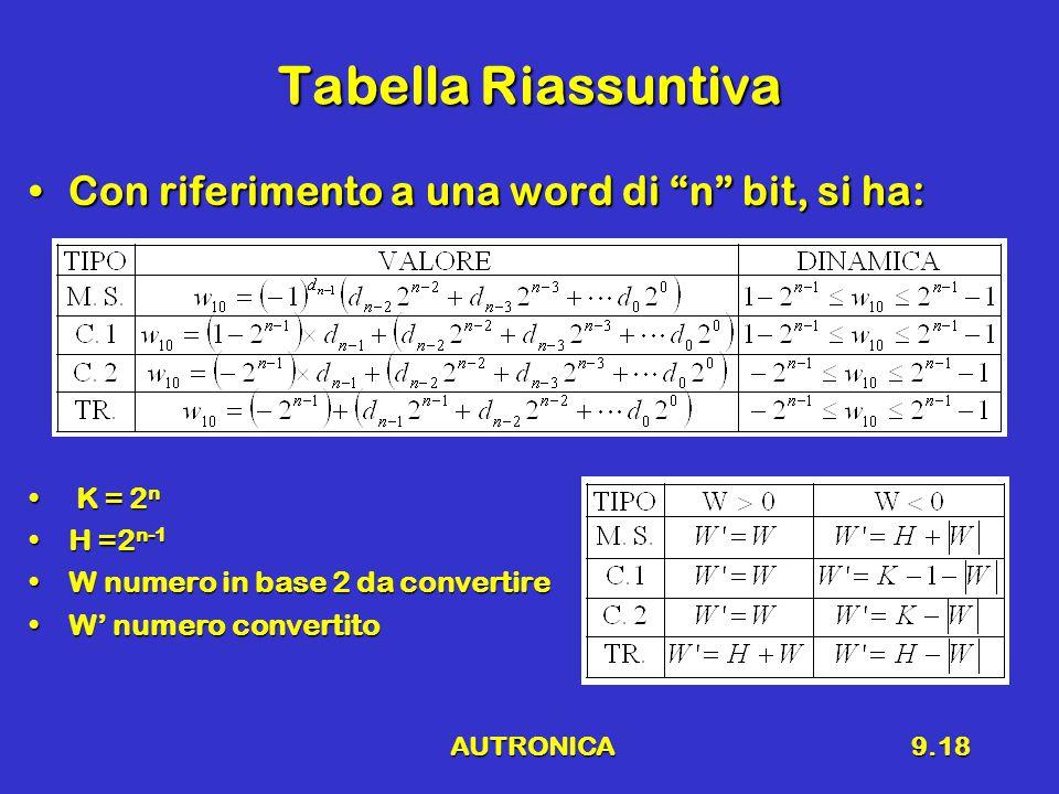 AUTRONICA9.18 Tabella Riassuntiva Con riferimento a una word di n bit, si ha:Con riferimento a una word di n bit, si ha: K = 2 n K = 2 n H =2 n-1H =2 n-1 W numero in base 2 da convertireW numero in base 2 da convertire W' numero convertitoW' numero convertito