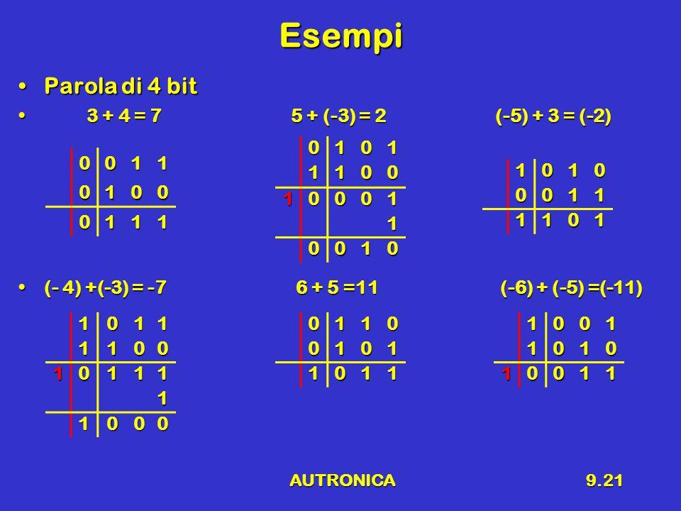 AUTRONICA9.21 Esempi Parola di 4 bitParola di 4 bit 3 + 4 = 75 + (-3) = 2(-5) + 3 = (-2) 3 + 4 = 75 + (-3) = 2(-5) + 3 = (-2) (- 4) +(-3) = -7 6 + 5 =11 (-6) + (-5) =(-11)(- 4) +(-3) = -7 6 + 5 =11 (-6) + (-5) =(-11) 0011 0100 0111 01011100 10001 1 0010 01100101 1011 10100011 1101 10111100 10111 1 100010011010 10011