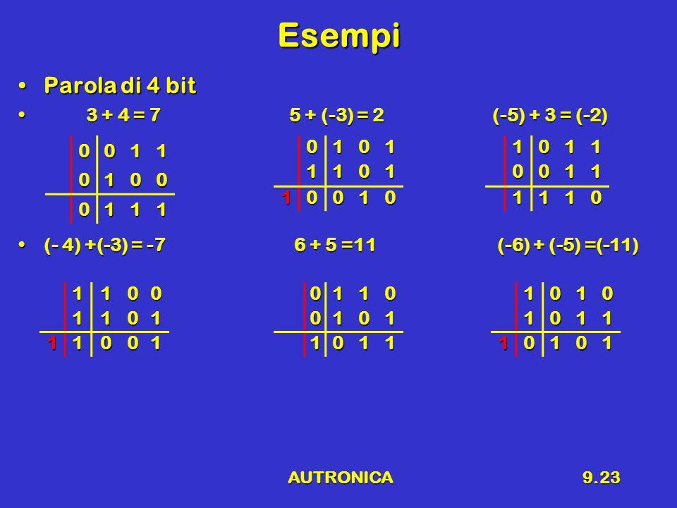 AUTRONICA9.23 Esempi Parola di 4 bitParola di 4 bit 3 + 4 = 75 + (-3) = 2(-5) + 3 = (-2) 3 + 4 = 75 + (-3) = 2(-5) + 3 = (-2) (- 4) +(-3) = -7 6 + 5 =11 (-6) + (-5) =(-11)(- 4) +(-3) = -7 6 + 5 =11 (-6) + (-5) =(-11) 0011 0100 011101011101 10010 01100101 1011 10110011 1110 11001101 1100110101011 10101