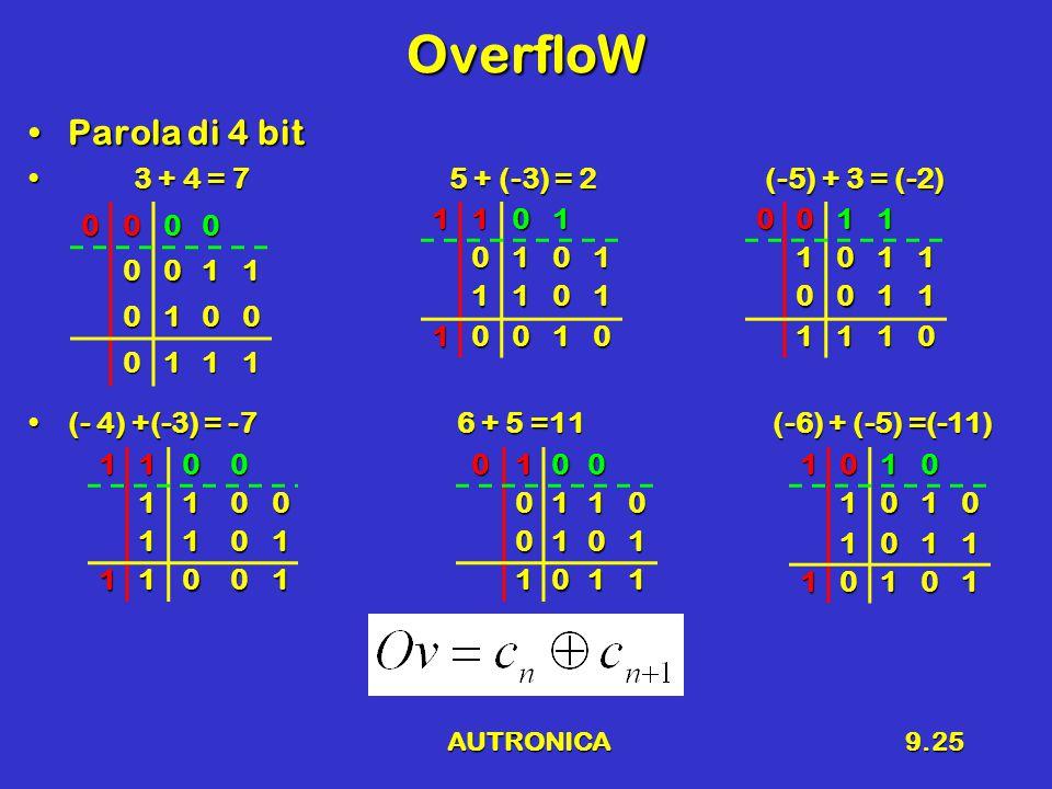 AUTRONICA9.25 OverfloW Parola di 4 bitParola di 4 bit 3 + 4 = 75 + (-3) = 2(-5) + 3 = (-2) 3 + 4 = 75 + (-3) = 2(-5) + 3 = (-2) (- 4) +(-3) = -7 6 + 5 =11 (-6) + (-5) =(-11)(- 4) +(-3) = -7 6 + 5 =11 (-6) + (-5) =(-11) 0000 0011 0100 011111010101 1101 10010 01000110 0101 1011 00111011 0011 1110 11001100 1101 1100110101010 1011 10101