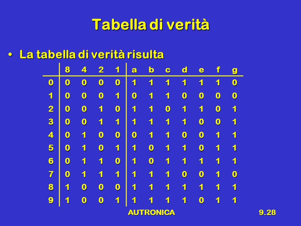 AUTRONICA9.28 Tabella di verità La tabella di verità risultaLa tabella di verità risulta 8421abcdefg 000001111110 100010110000 200101101101 300111111001 401000110011 501011011011 601101011111 701111110010 810001111111 910011111011