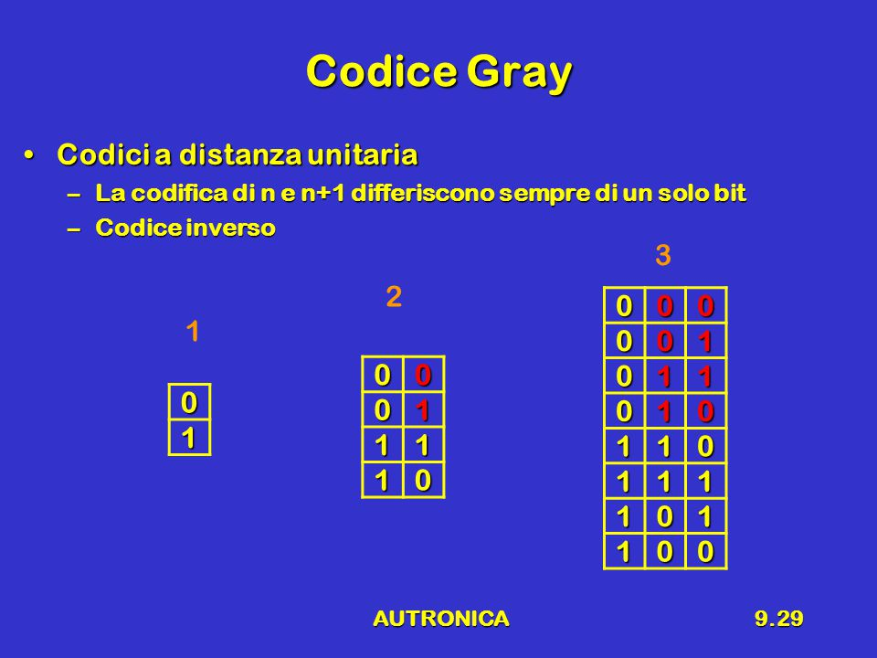 AUTRONICA9.29 Codice Gray Codici a distanza unitariaCodici a distanza unitaria –La codifica di n e n+1 differiscono sempre di un solo bit –Codice inverso 01 0001 11 10 000001 011 010 110 111 101 100 1 2 3