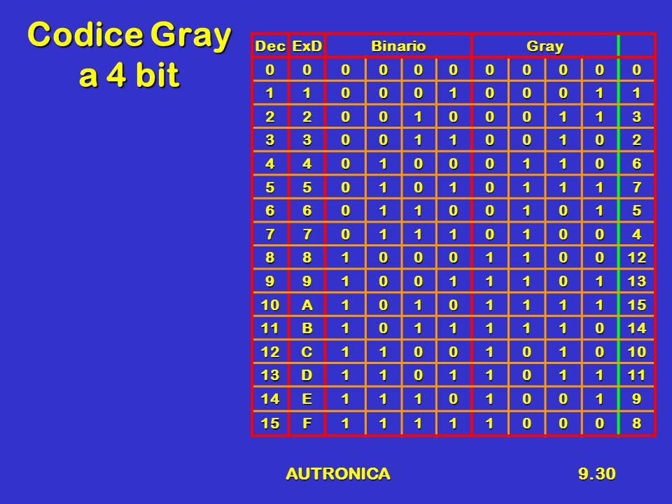 AUTRONICA9.30 Codice Gray a 4 bit DecExDBinarioGray 00000000000 11000100011 22001000113 33001100102 44010001106 55010101117 66011001015 77011101004 881000110012 991001110113 10A1010111115 11B1011111014 12C1100101010 13D1101101111 14E111010019 15F111110008
