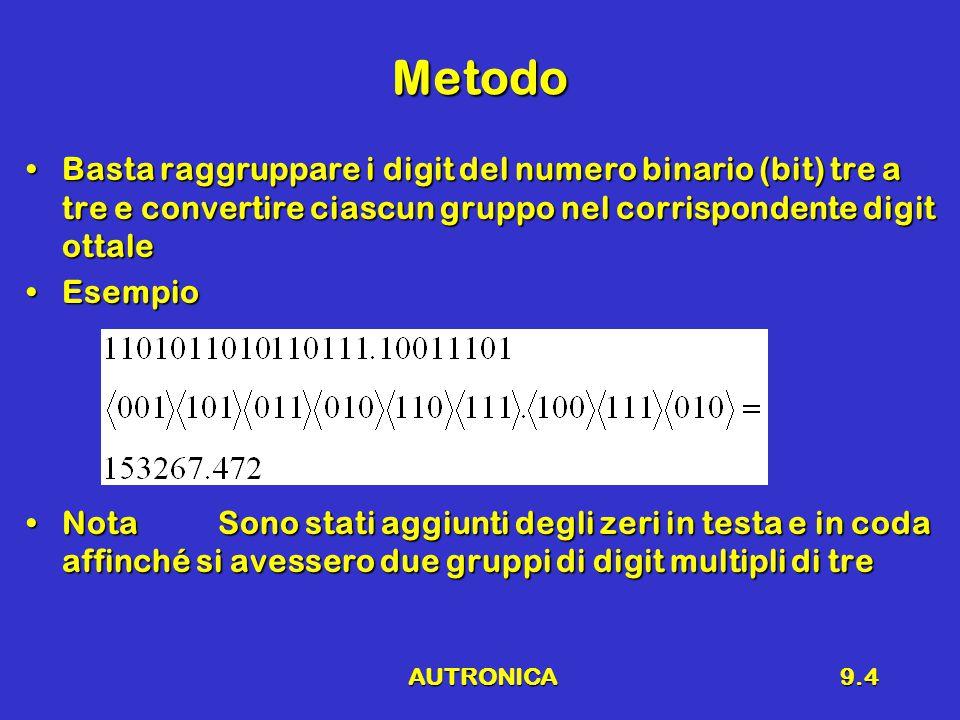 AUTRONICA9.4 Metodo Basta raggruppare i digit del numero binario (bit) tre a tre e convertire ciascun gruppo nel corrispondente digit ottaleBasta raggruppare i digit del numero binario (bit) tre a tre e convertire ciascun gruppo nel corrispondente digit ottale EsempioEsempio NotaSono stati aggiunti degli zeri in testa e in coda affinché si avessero due gruppi di digit multipli di treNotaSono stati aggiunti degli zeri in testa e in coda affinché si avessero due gruppi di digit multipli di tre