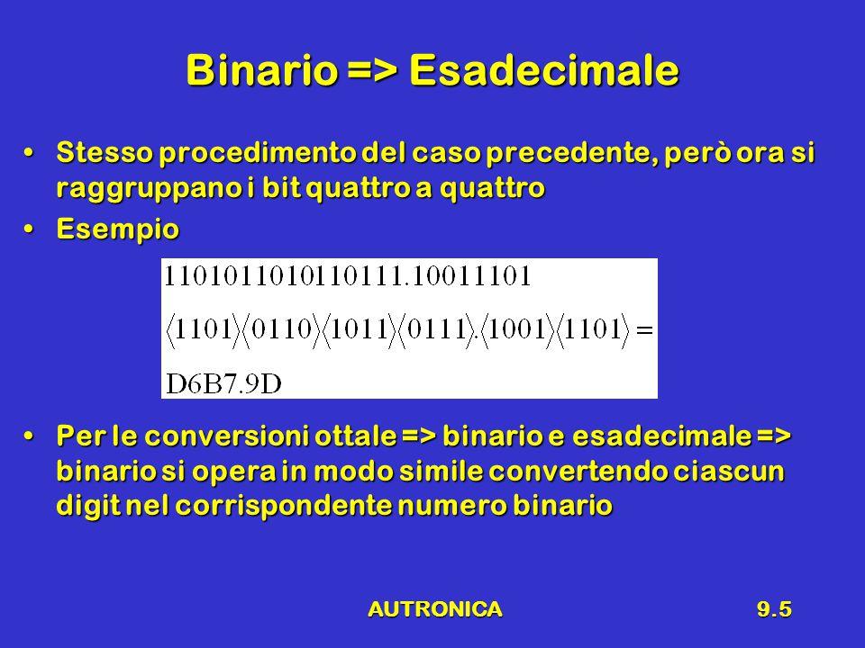 AUTRONICA9.5 Binario => Esadecimale Stesso procedimento del caso precedente, però ora si raggruppano i bit quattro a quattroStesso procedimento del caso precedente, però ora si raggruppano i bit quattro a quattro EsempioEsempio Per le conversioni ottale => binario e esadecimale => binario si opera in modo simile convertendo ciascun digit nel corrispondente numero binarioPer le conversioni ottale => binario e esadecimale => binario si opera in modo simile convertendo ciascun digit nel corrispondente numero binario