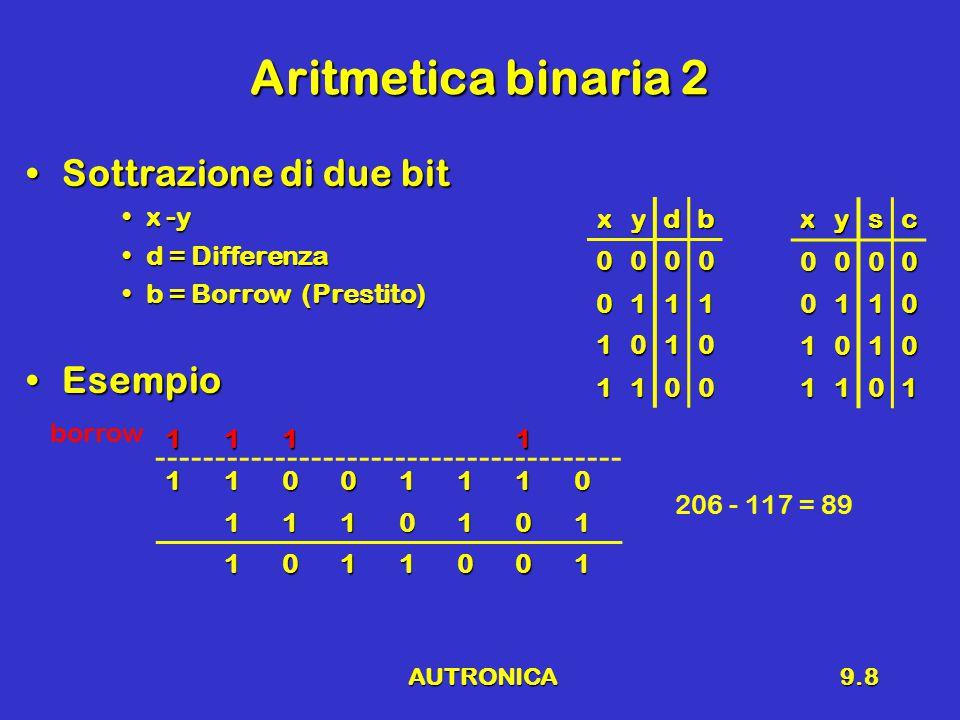AUTRONICA9.8 Aritmetica binaria 2 Sottrazione di due bitSottrazione di due bit x -yx -y d = Differenzad = Differenza b = Borrow (Prestito)b = Borrow (Prestito) EsempioEsempio xydb 0000 0111 1010 1100 111111001110 1110101 1011001 borrow 206 - 117 = 89xysc0000 0110 1010 1101