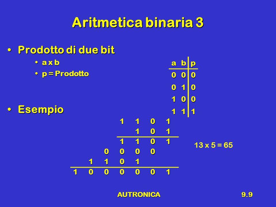 AUTRONICA9.9 Aritmetica binaria 3 Prodotto di due bitProdotto di due bit a x ba x b p = Prodottop = Prodotto EsempioEsempio abp 000 010 100 111 1101101 1101 0000 1101 1000001 13 x 5 = 65