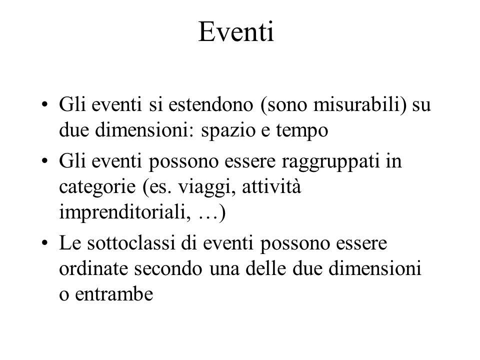 Eventi Gli eventi si estendono (sono misurabili) su due dimensioni: spazio e tempo Gli eventi possono essere raggruppati in categorie (es.
