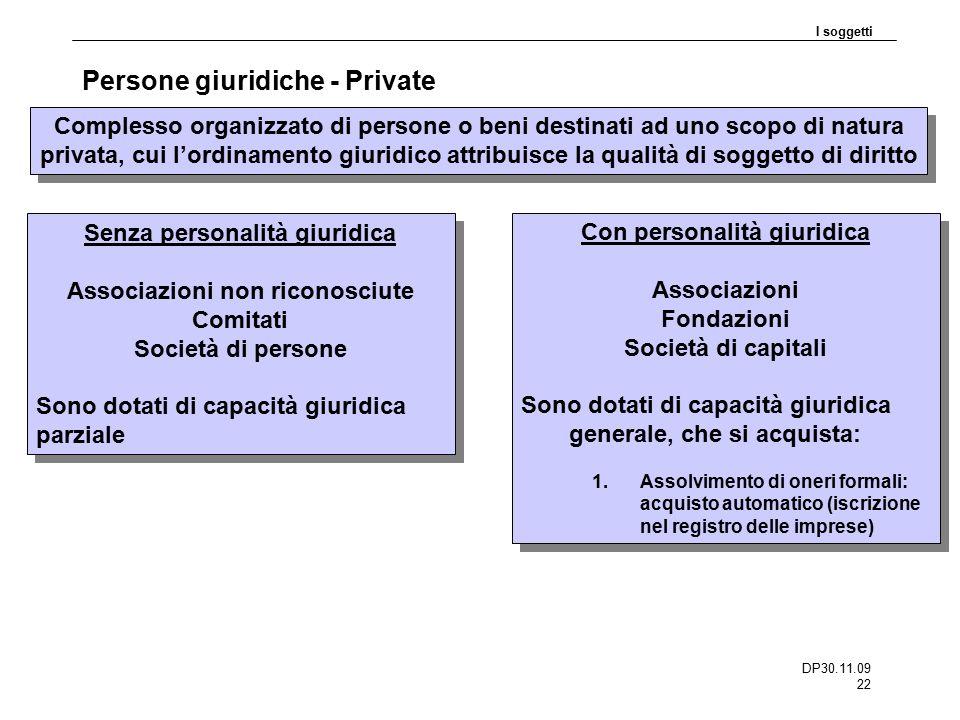 DP30.11.09 22 Persone giuridiche - Private I soggetti Complesso organizzato di persone o beni destinati ad uno scopo di natura privata, cui l'ordiname