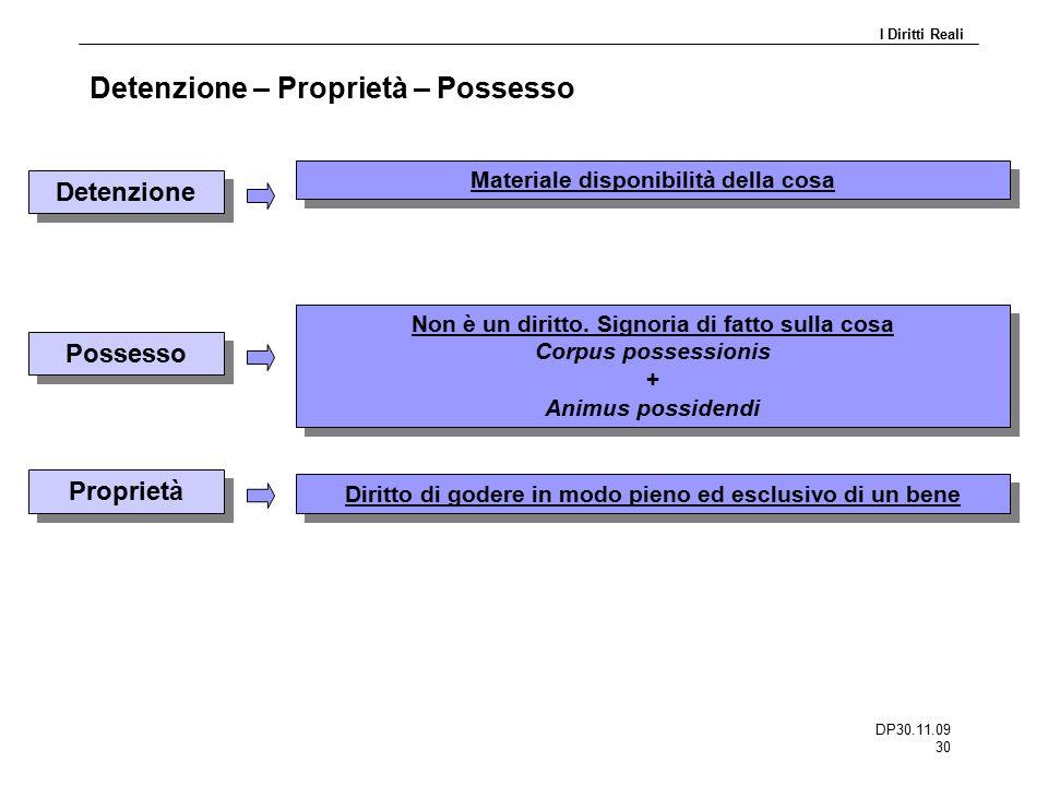 DP30.11.09 30 Detenzione – Proprietà – Possesso Detenzione Materiale disponibilità della cosa Possesso Non è un diritto. Signoria di fatto sulla cosa