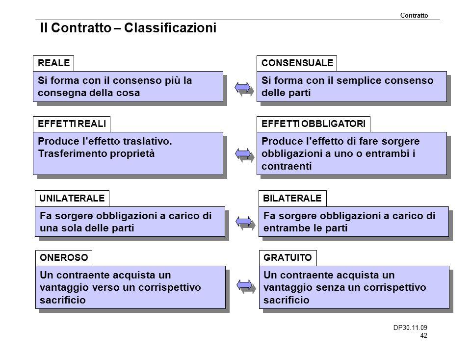 DP30.11.09 42 Il Contratto – Classificazioni Si forma con il consenso più la consegna della cosa REALE Contratto Si forma con il semplice consenso del