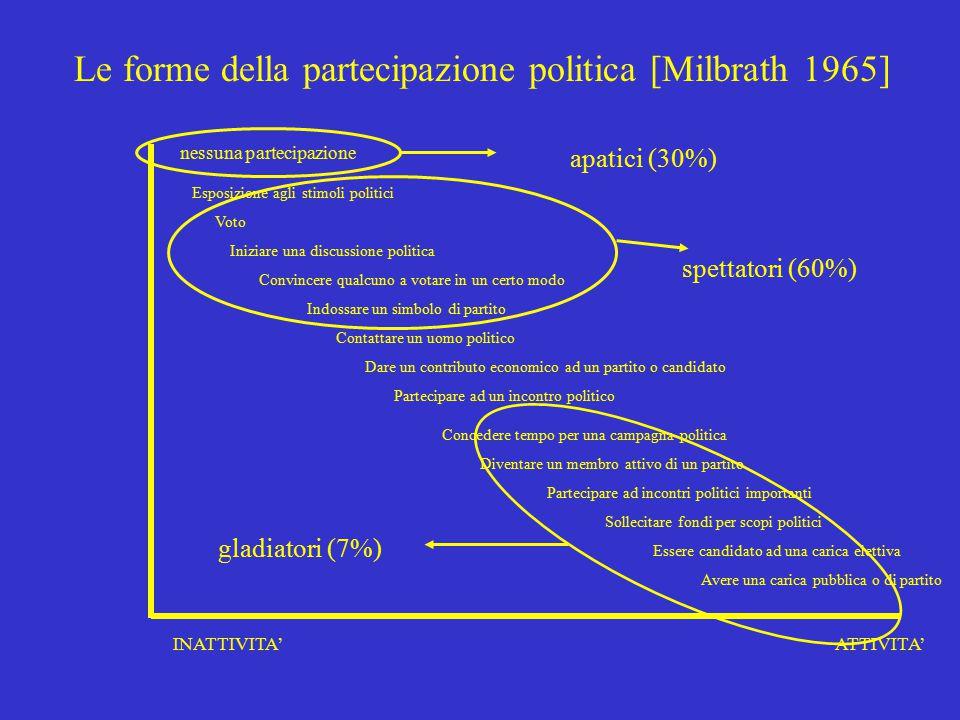 Cotta-della Porta-Morlino, Scienza politica, Il Mulino, 20012 Verso una definizione di partecipazione politica Il coinvolgimento dell'individuo nel si