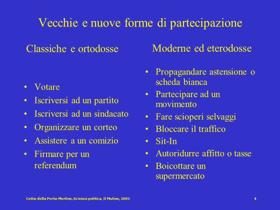 Esposizione agli stimoli politici Voto Iniziare una discussione politica Convincere qualcuno a votare in un certo modo Indossare un simbolo di partito