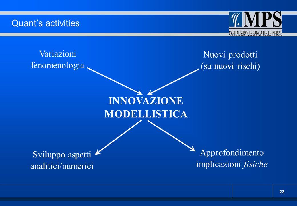 22 Quant's activities Variazioni fenomenologia Nuovi prodotti (su nuovi rischi) Sviluppo aspetti analitici/numerici Approfondimento implicazioni fisic