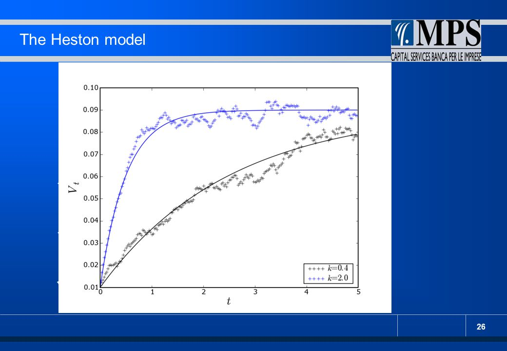26 The Heston model : evoluzione deterministica. : variabilità della volatilità. : correlazione fra i processi.
