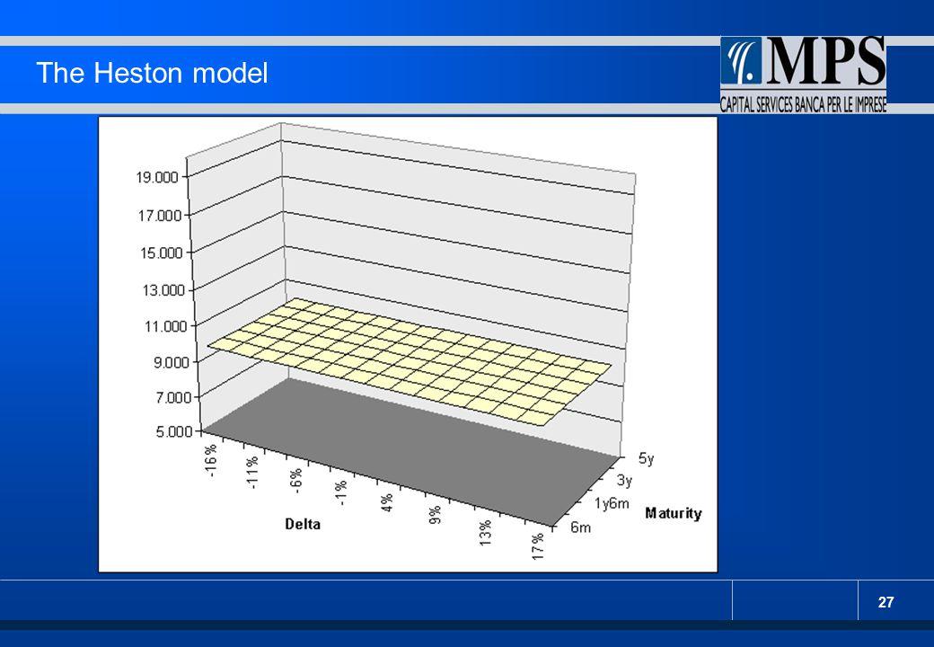27 The Heston model : componente deterministica. : distribuzione di vol - variance. : distribuzione di vol - skewness.