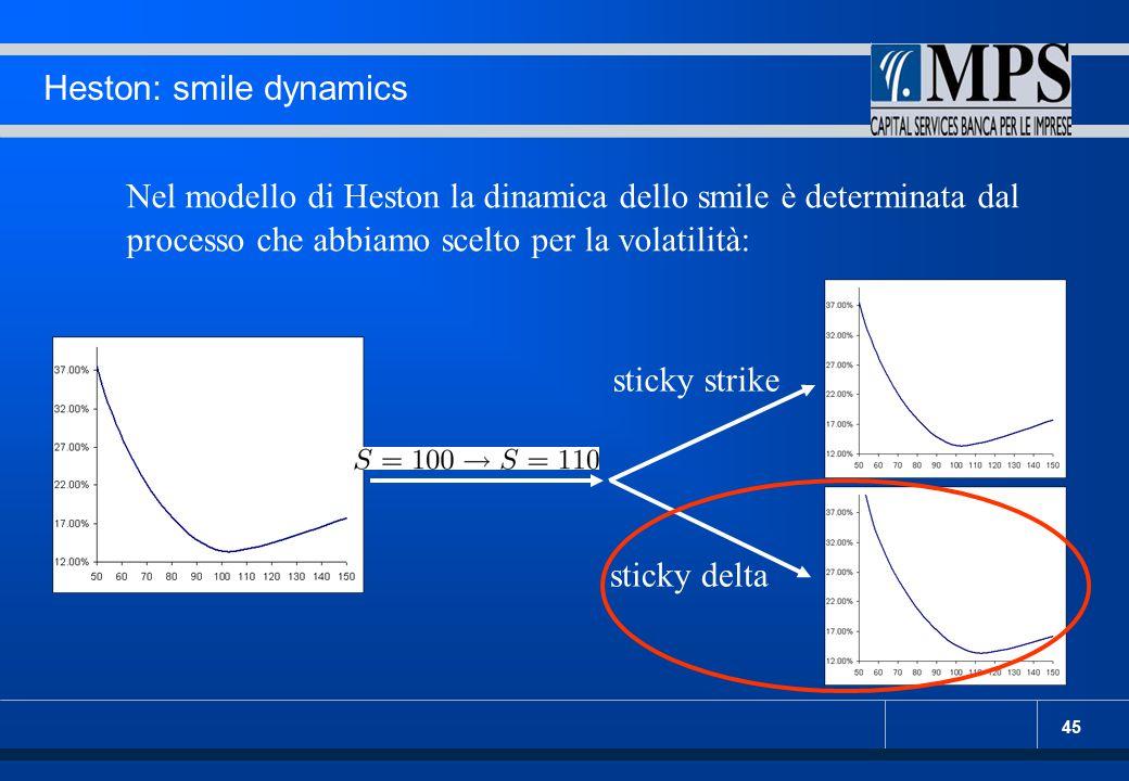 46 Heston: smile dynamics L'informazione sulla dinamica non può essere ricavata dallo smile delle plain-vanilla: queste dipendono solo dalla distribuzione terminale del sottostante, e non da quelle condizionali.