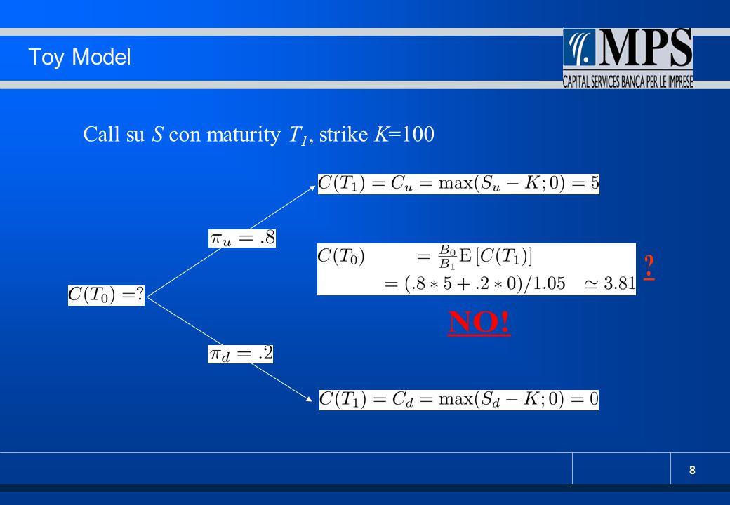 8 Toy Model Call su S con maturity T 1, strike K=100