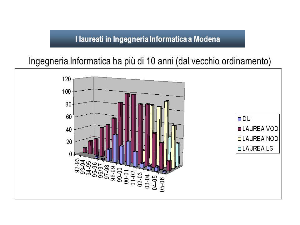 I laureati in Ingegneria Informatica a Modena Ingegneria Informatica ha più di 10 anni (dal vecchio ordinamento)