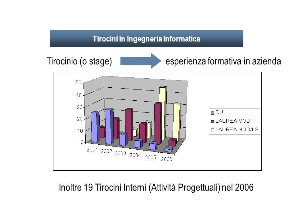 Tirocini in Ingegneria Informatica Tirocinio (o stage) esperienza formativa in azienda Inoltre 19 Tirocini Interni (Attività Progettuali) nel 2006