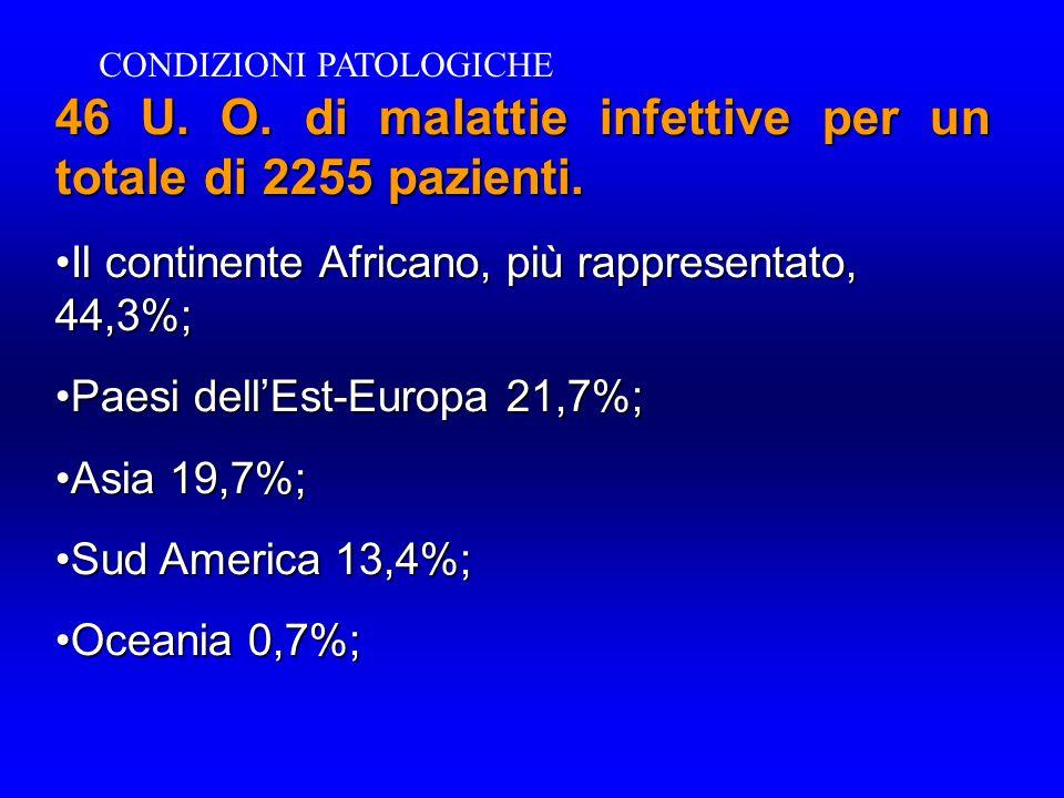 46 U. O. di malattie infettive per un totale di 2255 pazienti. Il continente Africano, più rappresentato, 44,3%; Il continente Africano, più rappresen