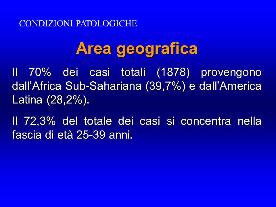 Area geografica Il 70% dei casi totali (1878) provengono dall'Africa Sub-Sahariana (39,7%) e dall'America Latina (28,2%). Il 72,3% del totale dei casi