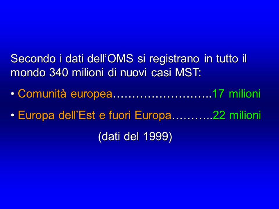 Secondo i dati dell'OMS si registrano in tutto il mondo 340 milioni di nuovi casi MST: Comunità europea……………………..17 milioni Comunità europea……………………..17 milioni Europa dell'Est e fuori Europa………..22 milioni Europa dell'Est e fuori Europa………..22 milioni (dati del 1999) (dati del 1999)