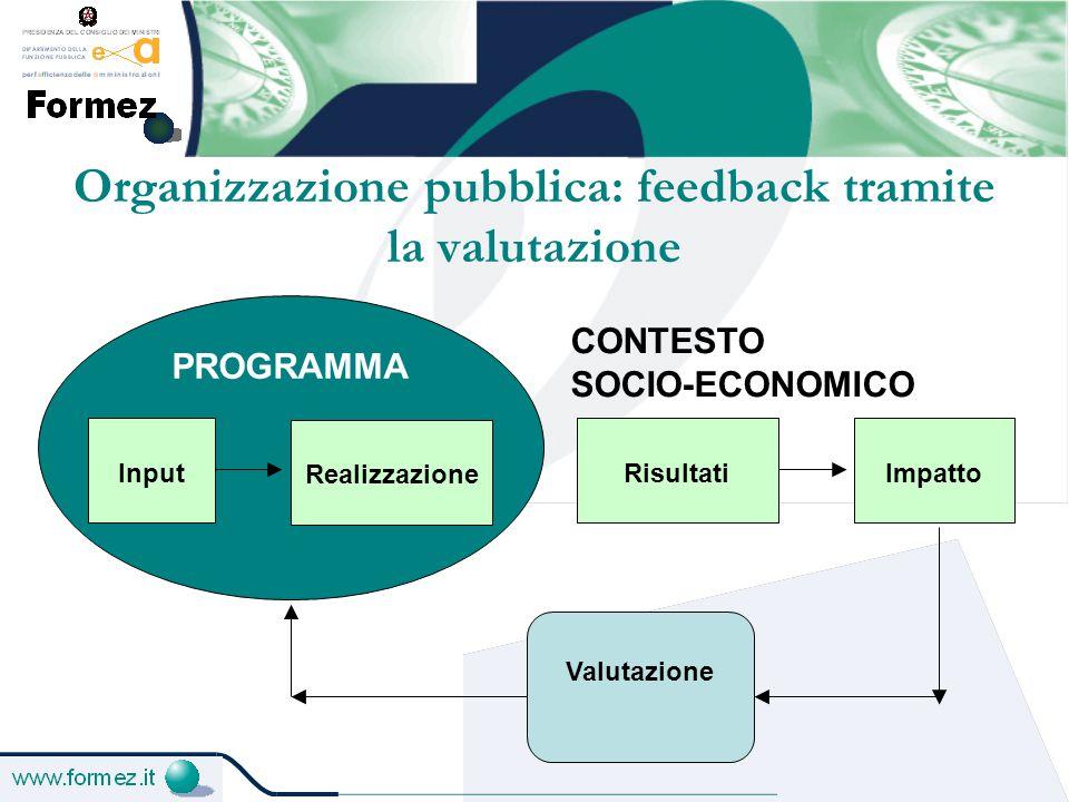 Organizzazione pubblica: feedback tramite la valutazione PROGRAMMA Realizzazione CONTESTO SOCIO-ECONOMICO Impatto Valutazione InputRisultati