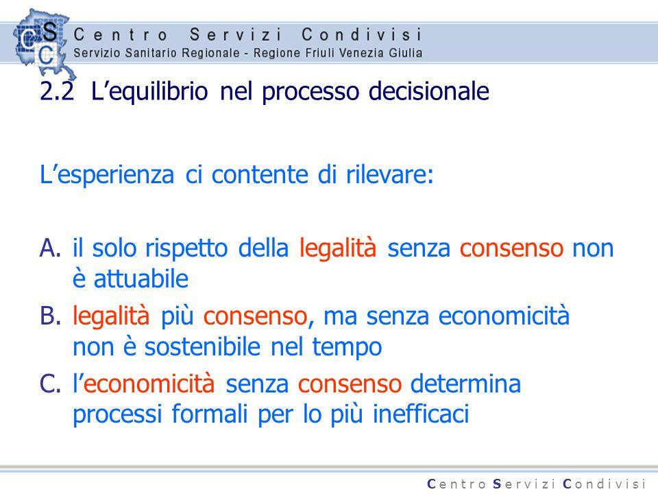 C e n t r o S e r v i z i C o n d i v i s i 2.2 L'equilibrio nel processo decisionale L'esperienza ci contente di rilevare: A.il solo rispetto della l
