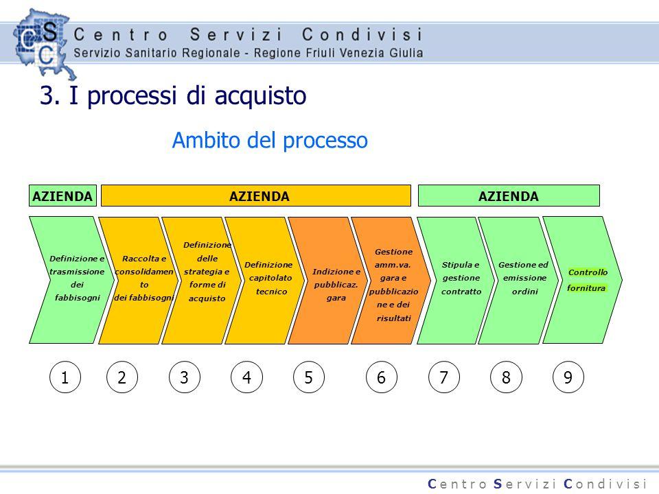 C e n t r o S e r v i z i C o n d i v i s i 3. I processi di acquisto Ambito del processo Gestione ed emissione ordini Definizione e trasmissione dei