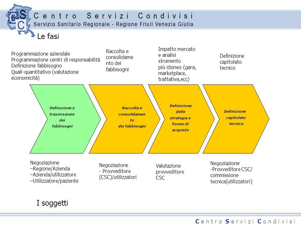 C e n t r o S e r v i z i C o n d i v i s i Definizione e trasmissione dei fabbisogni Definizione capitolato tecnico Raccolta e consolidamen to dei fa