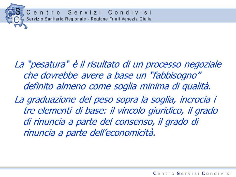 """C e n t r o S e r v i z i C o n d i v i s i La """"pesatura"""" è il risultato di un processo negoziale che dovrebbe avere a base un """"fabbisogno"""" definito a"""