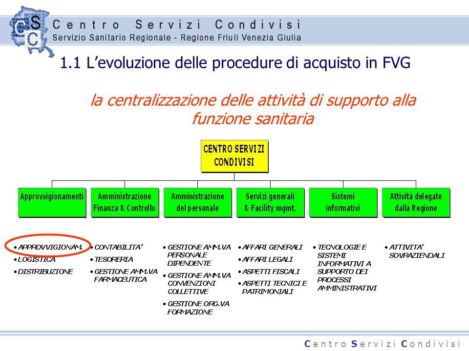 C e n t r o S e r v i z i C o n d i v i s i 1.1 L'evoluzione delle procedure di acquisto in FVG la centralizzazione delle attività di supporto alla fu