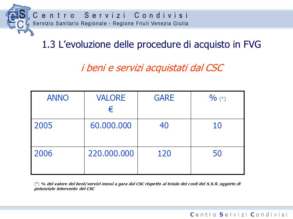 C e n t r o S e r v i z i C o n d i v i s i 1.3 L'evoluzione delle procedure di acquisto in FVG i beni e servizi acquistati dal CSC ANNOVALORE € GARE%
