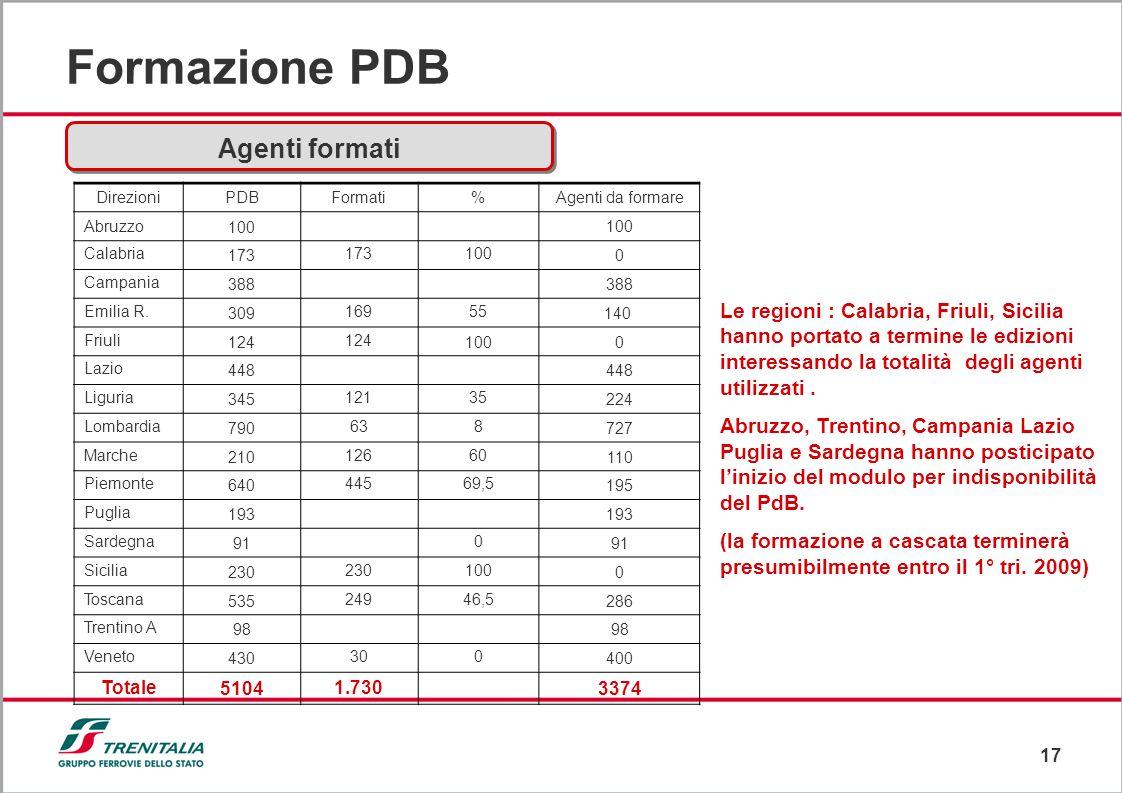 17 Formazione PDB Agenti formati Le regioni : Calabria, Friuli, Sicilia hanno portato a termine le edizioni interessando la totalità degli agenti util