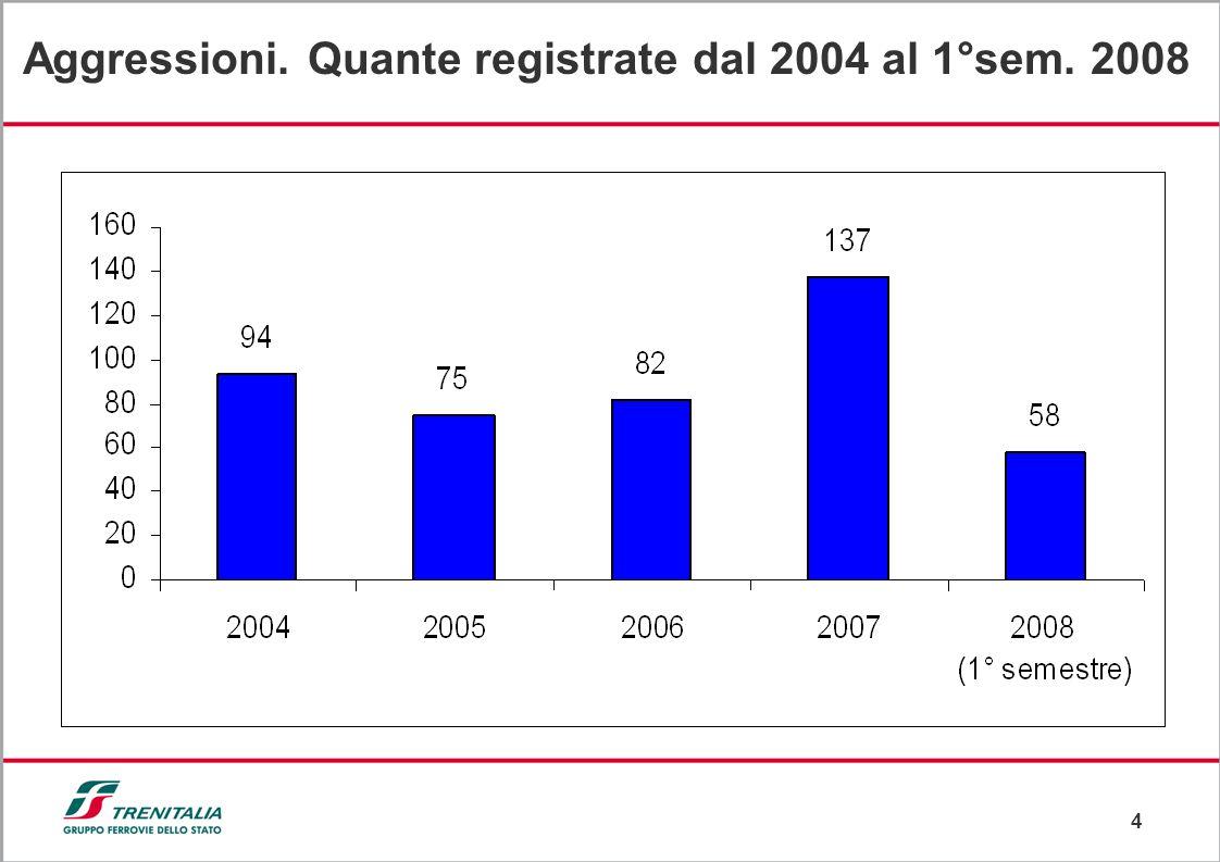 4 Aggressioni. Quante registrate dal 2004 al 1°sem. 2008