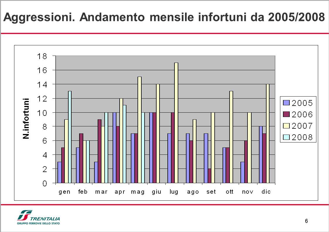 6 Aggressioni. Andamento mensile infortuni da 2005/2008