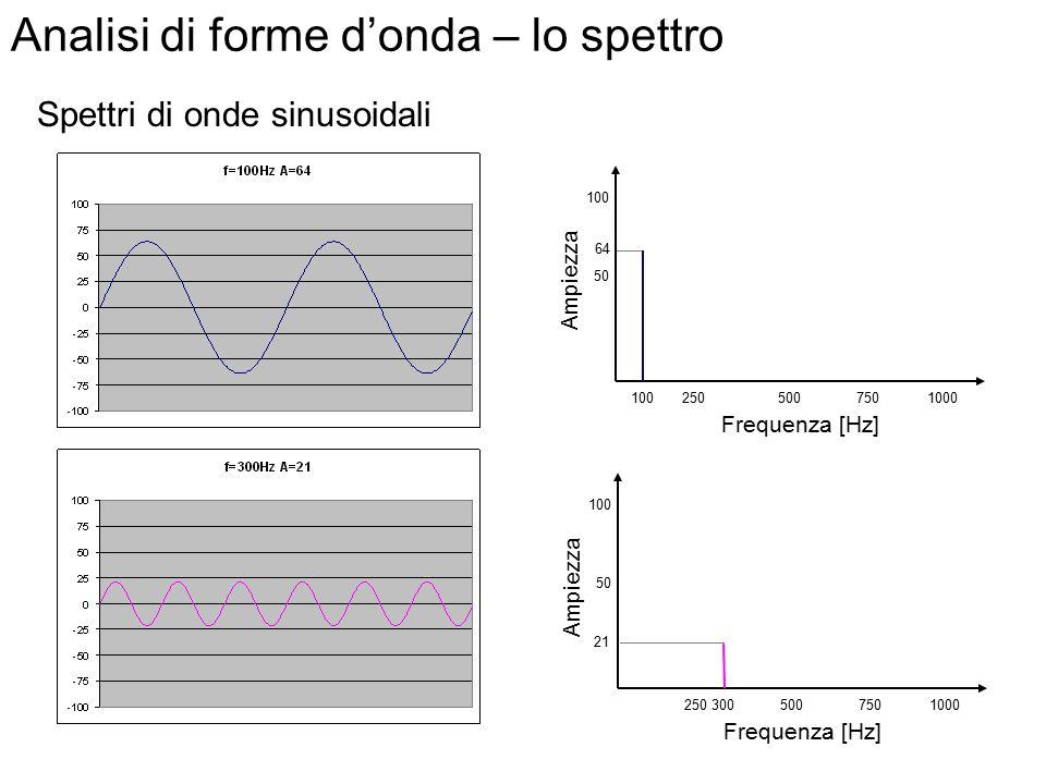 Analisi di forme d'onda – lo spettro Le componenti sinusoidali di un'onda possono essere rappresentate in un grafico, ciascuna come una barra di altez