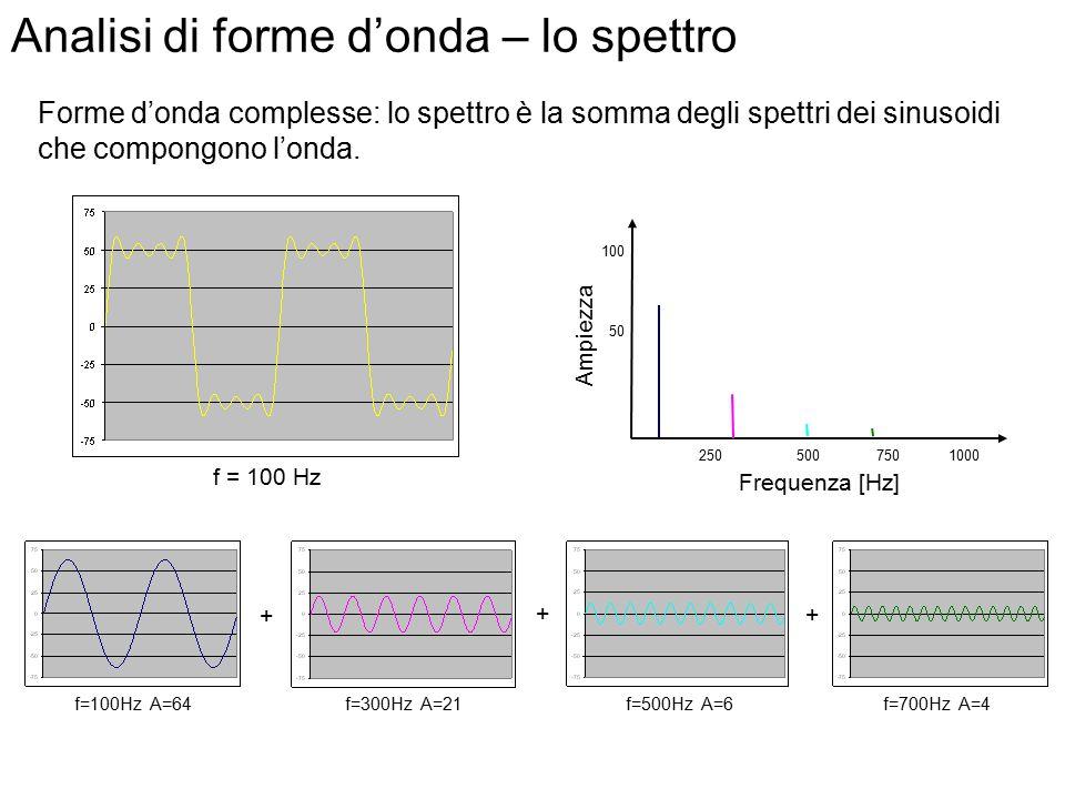 Analisi di forme d'onda – lo spettro Spettri di onde sinusoidali Frequenza [Hz] Ampiezza 100 50 1000500250750100 64 Frequenza [Hz] Ampiezza 100 50 100