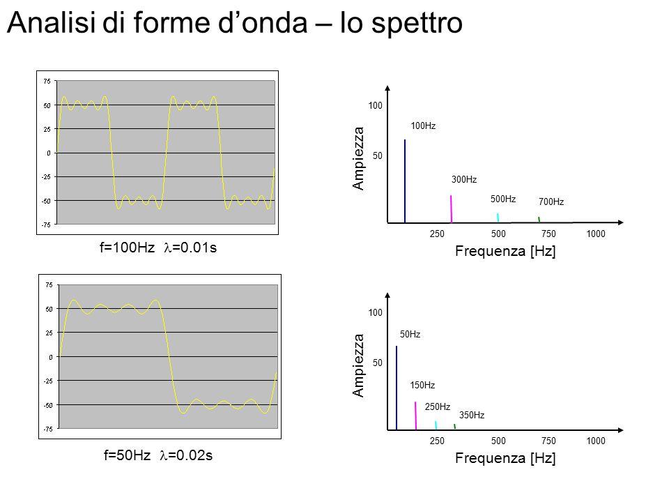 Analisi di forme d'onda – lo spettro Forme d'onda complesse: lo spettro è la somma degli spettri dei sinusoidi che compongono l'onda. f = 100 Hz Frequ